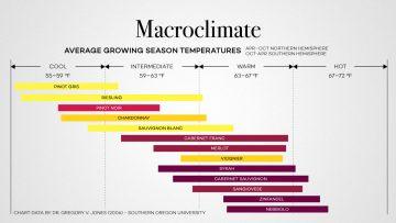 wine growing temperatures