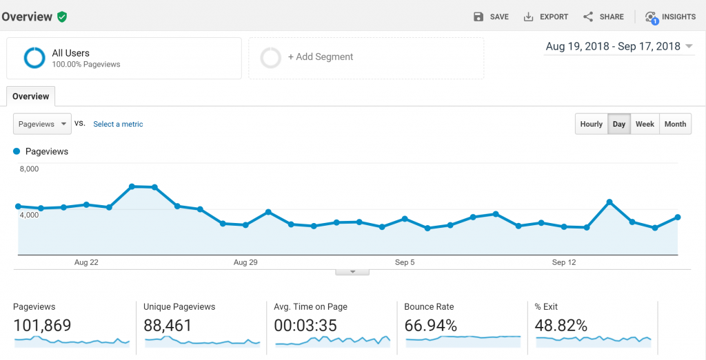 WTB 30 day traffic by Goggle