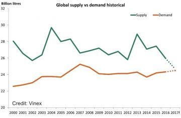 Wine supply and demand